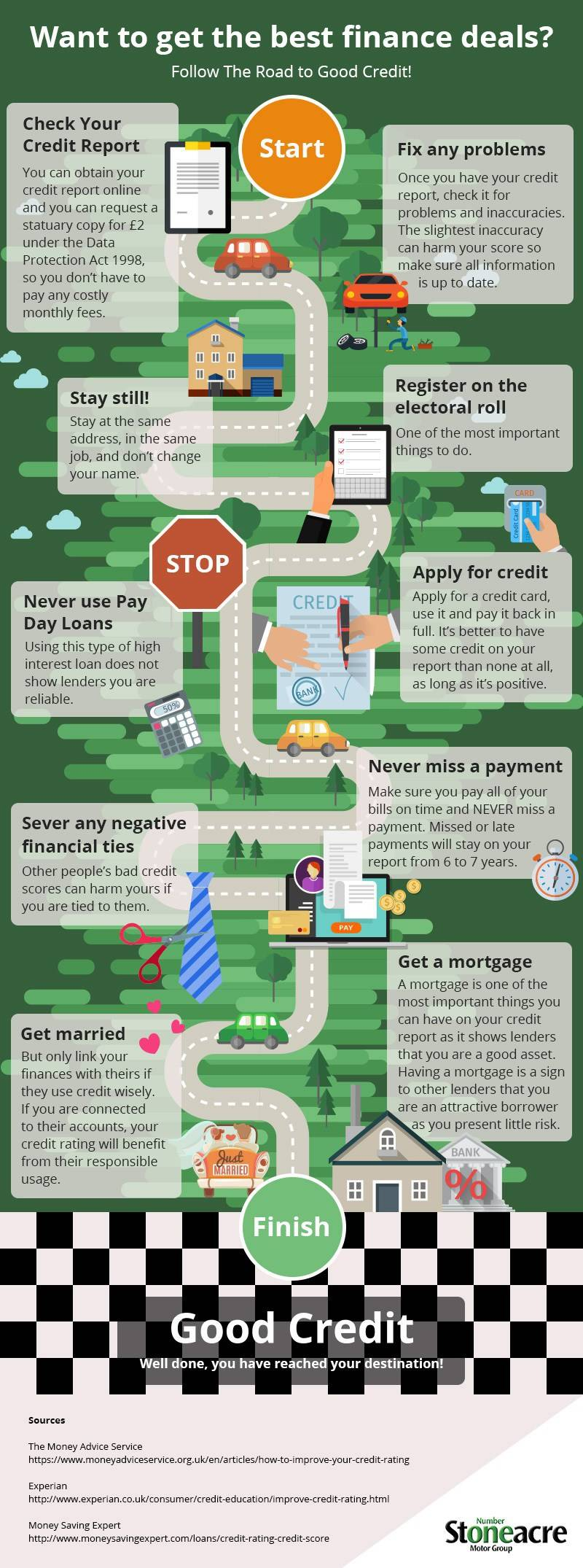 Steps to help improve your credit rating